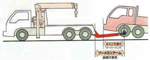ブーメランアーム図